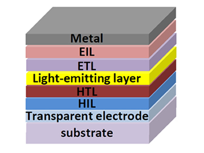 Structure of OLED