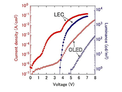 Comparison of characteristics between LEC device and OLED device